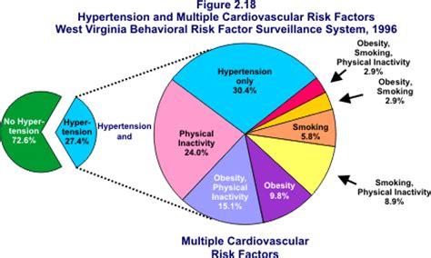 Coronary Heart Disease Essay Examples Kibin